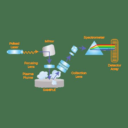 Technology Diagram - LIBS