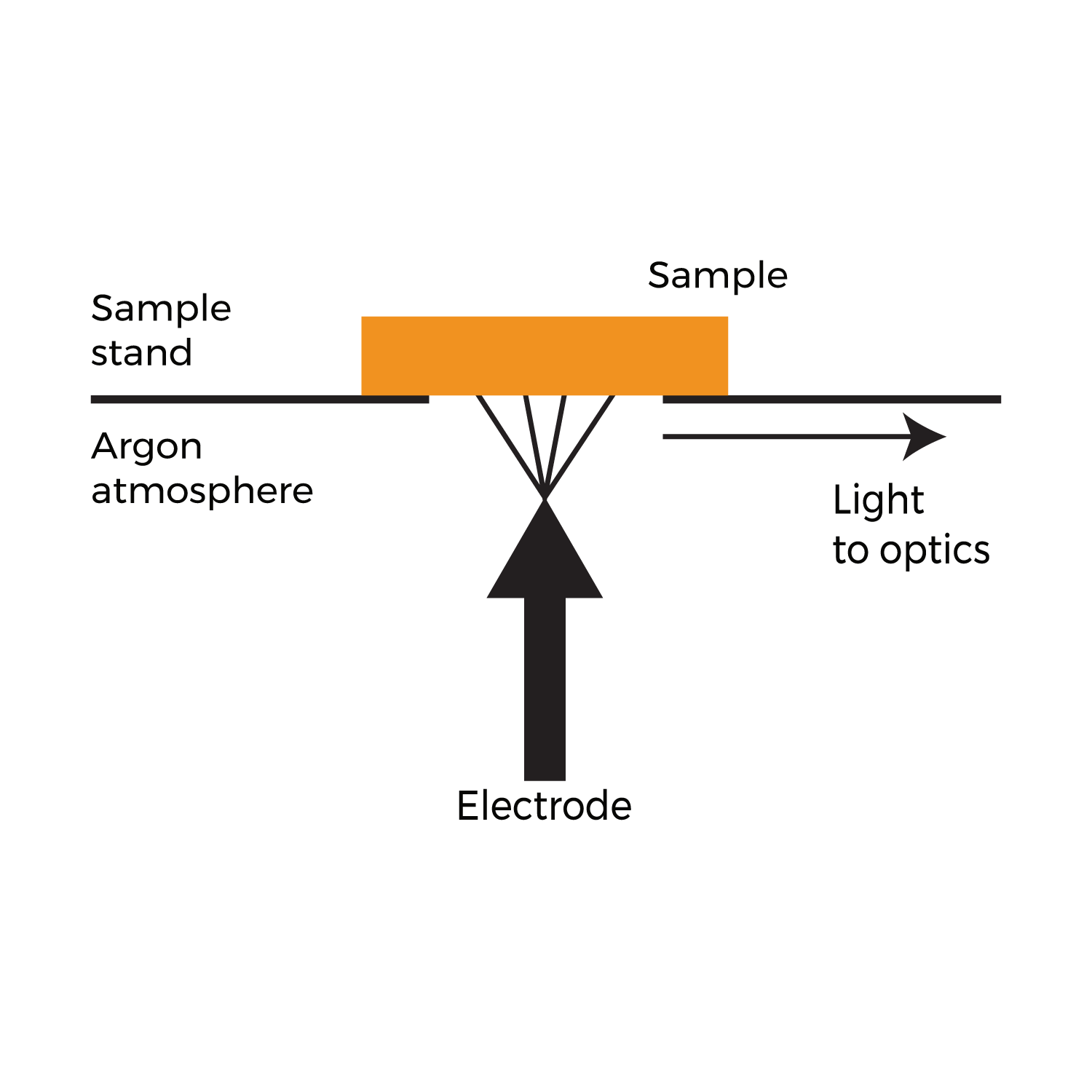 Technology Diagram - Spark OES