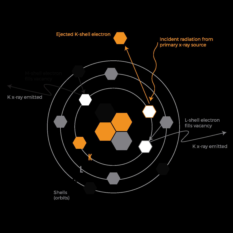 Technology Diagram - XRF